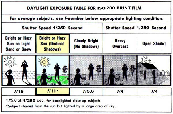 Daylight exposure table by photo.net